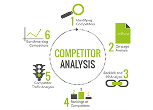Competative-Analysis